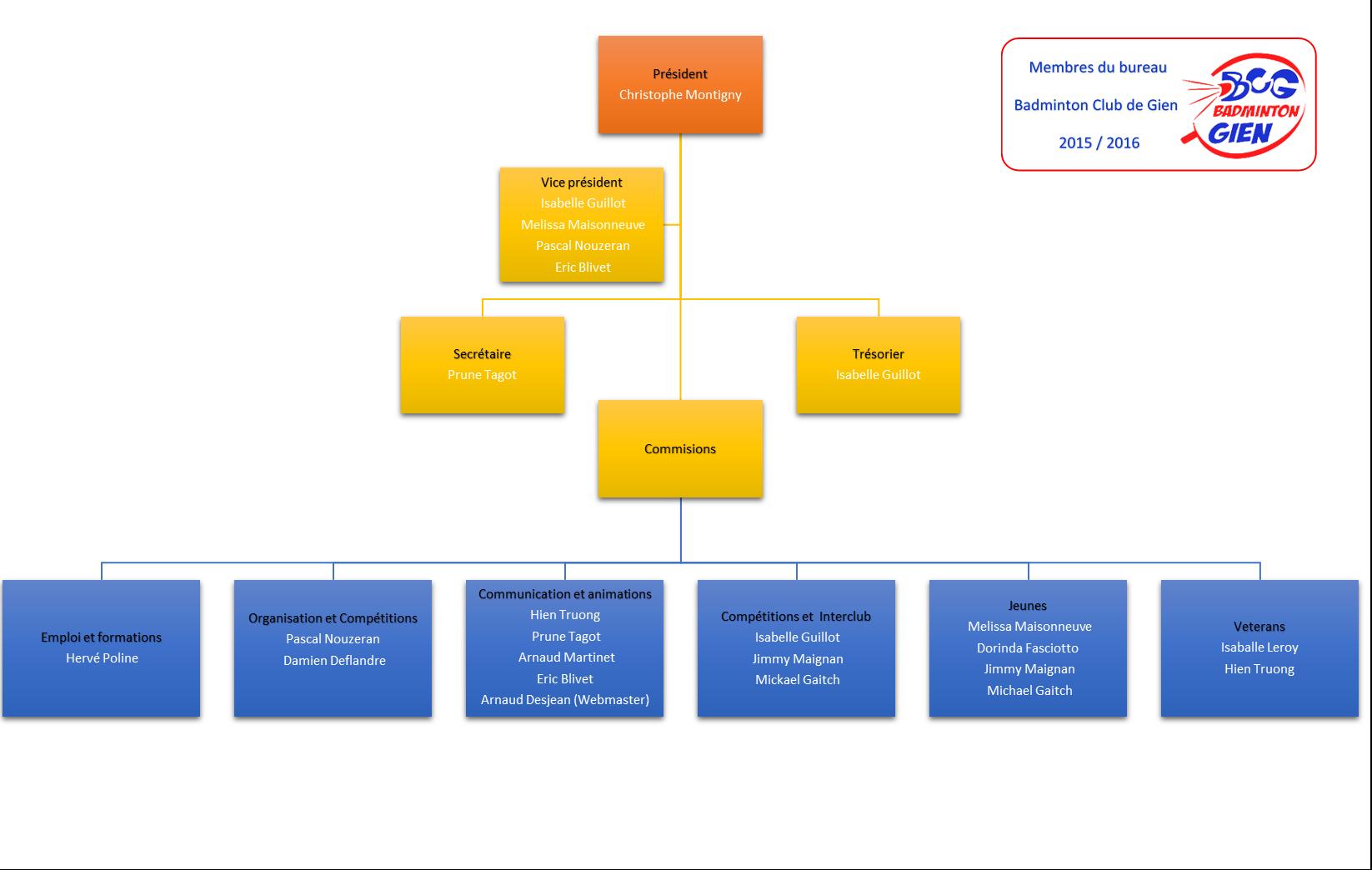Organigramme Membres du bureau 2015_2016